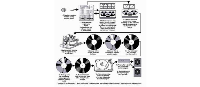 Bir plağın ses kalitesinin iyi olması için gereken koşullar