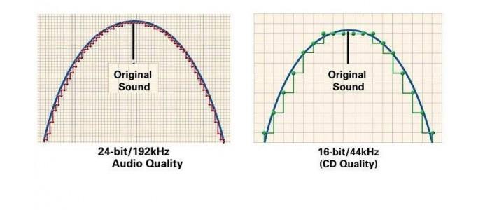 Bir albümün cd ve plak kaydı arasındaki fark nedir ?